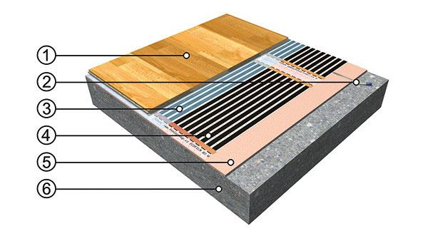 Schéma podlahového vykurovania selektrickými vykurovacími fóliami vsuchej skladbe podlahy.   1 Plávajúca podlaha 2 Podlahová sonda vdrážke 3 Krycia PE fólia 4 Podlahová vykurovacia fólia 5 Izolačná podložka 6 Podklad (betón, anhydrit)