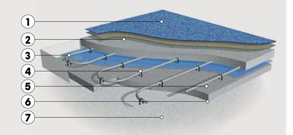 Teplovodné podlahové vykurovanie. Má prirodzene vyššiu zotrvačnosť. Realizácia je náročnejšia vzávislosti od zdroja tepla sa však dajú dosiahnuť nízke náklady na prevádzku.   1 podlahová krytina 2 betón 3 potrubie teplovodného vykurovania 4 plastové príchytky 5 separačná fólia 6 tepelná izolácia 7 podklad