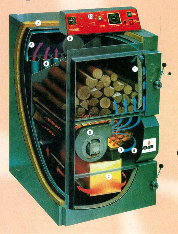 Kotly na spaľovanie biomasy