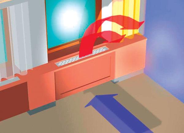 Ako pohľadovo ukryť radiátor?