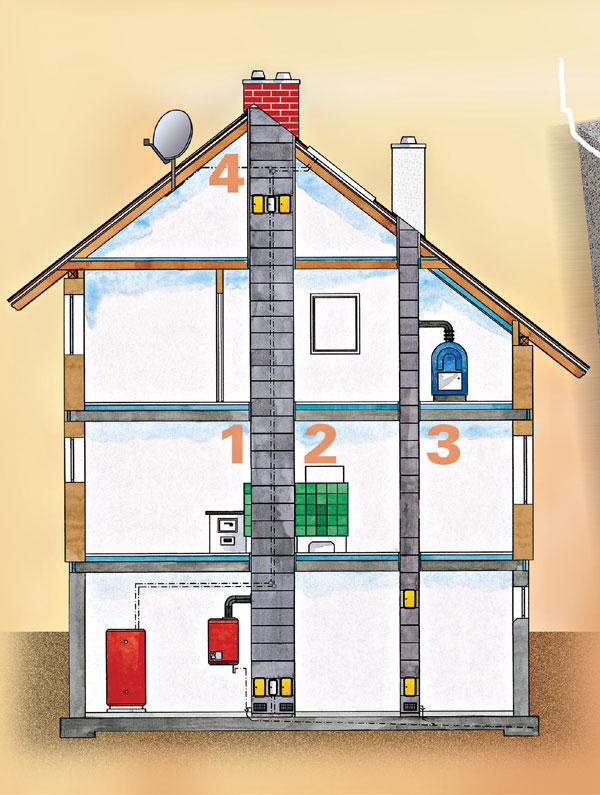 Čo treba vedieť o komíne