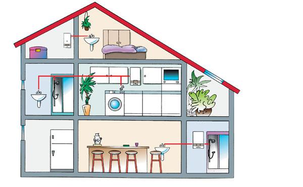 Umiestnenie kotla v dome