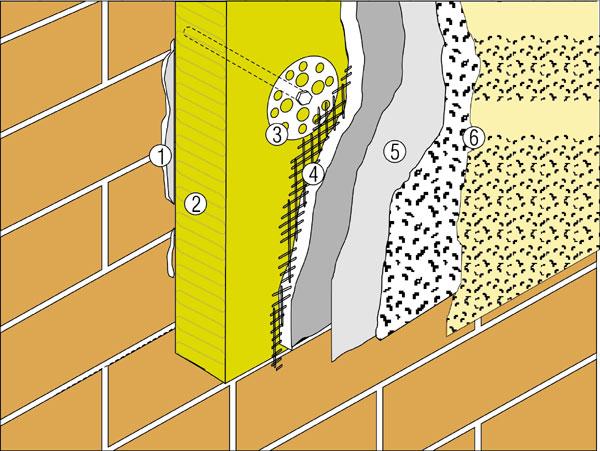 Ako na…: Kontaktné zatepľovacie systémy