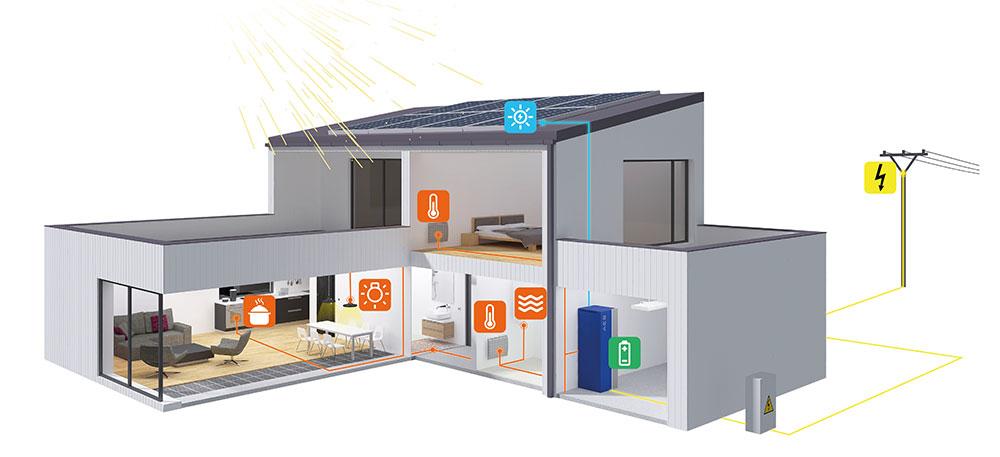 Schéma rodinného domu s fotovoltickou elektrárňou, vykurovaného elektrickými sálavými vykurovacími systémami s inštalovanou domácou batériou AES (na obrázku v garáži) a napojenou na vonkajšiu energetickú sieť.