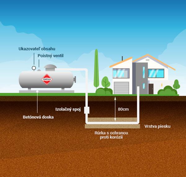 kvapalný plyn LPG Schema