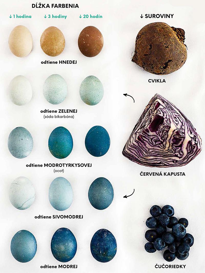 prírodné farbenie vajíčok