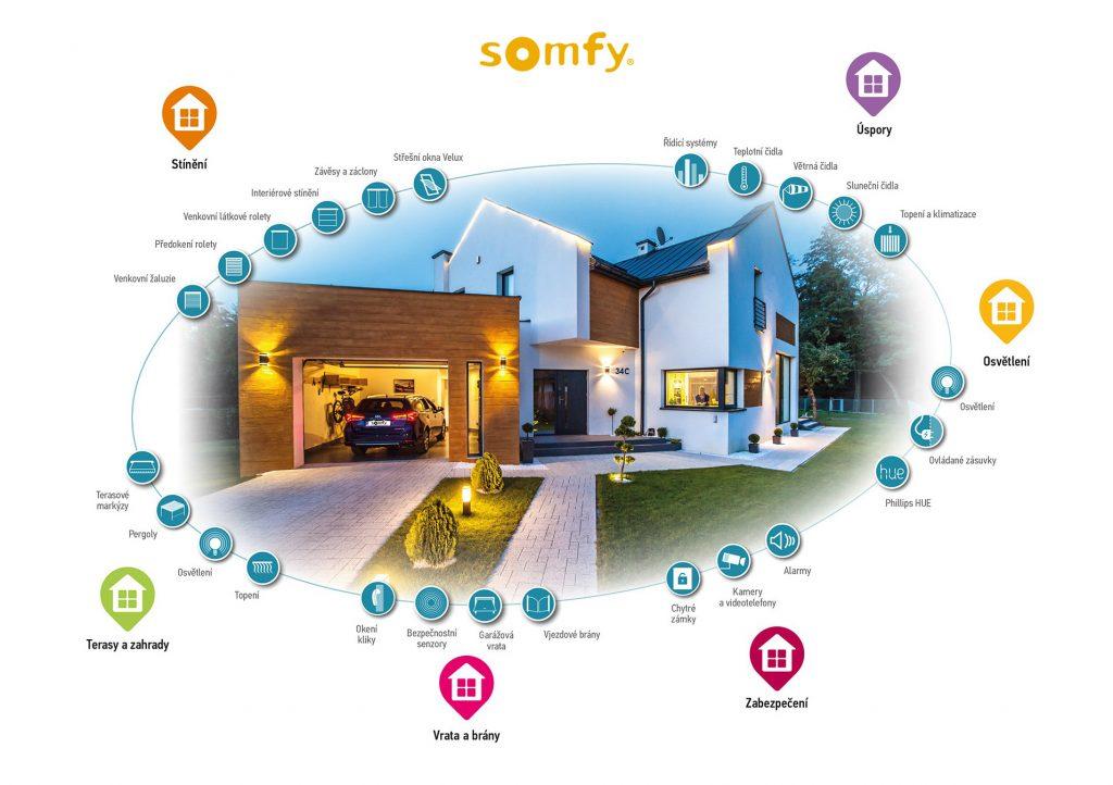 Somfy domček automatizace CZ