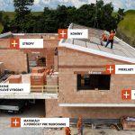 HELUZ Kompletný systém pre dom